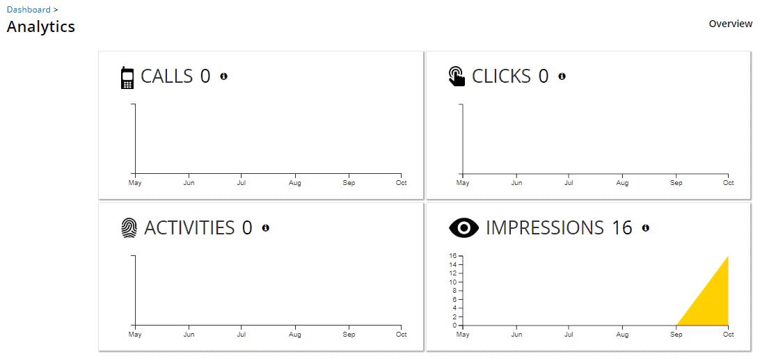 yell.com 16 impressions